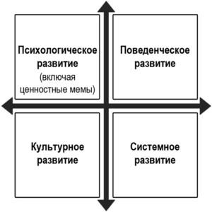 Рисунок: 4 сферы развития. Два верхних сектора описывают микро-процессы, два нижних — макро-процессы. Секторы слева описывают «внутреннее», субъективное развитие, секторы справа — «внешнее», объективное развитие.